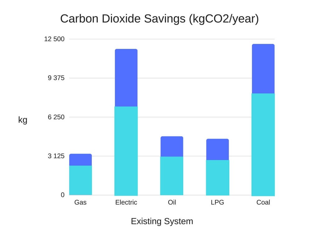 Carbon Dioxide Savings